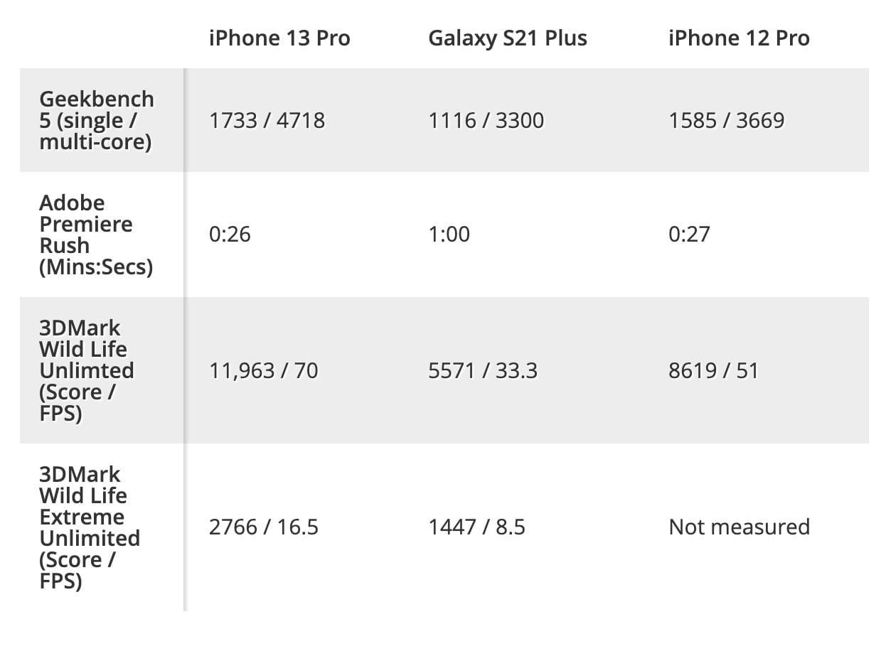 Hiệu năng iPhone 13 Pro vượt xa mọi đối thủ
